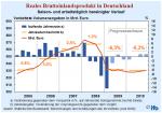 Entwicklung des realen BIP