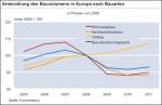 Entwicklung des Bauvolumens in Europa nach Bauarten