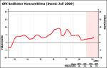 Entwicklung des GfK-Konsumklimaindex bis August 2009