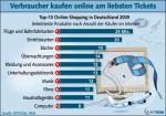 Ranking der beliebtesten Online-Produkte
