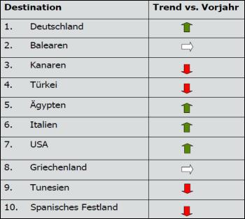 059_Reiseziele-Trend