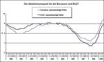 Arbeitslosenquoten in Europa