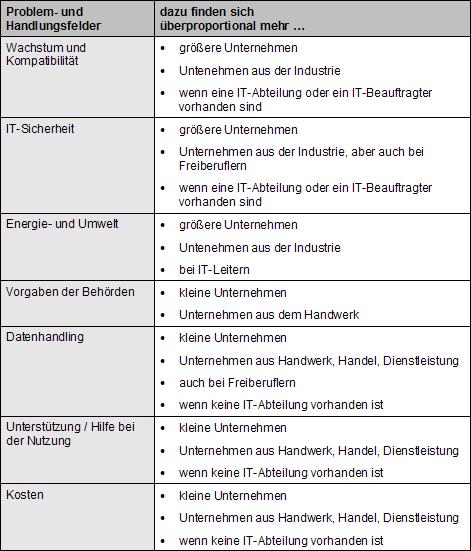 069_Problemverteilung_DIKMU_2