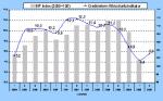 Creditreform-Wirtschaftsindikator
