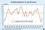 ifo Wirtschaftsklima für den Euroraum