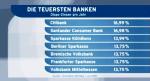 Die teuersten Banken