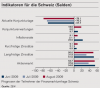 ZEW-CS Finanzmarkttest Schweiz