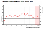 Entwicklung des GfK-Konsumklimaindex bis September 2009