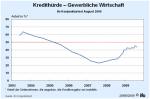 Kredithürde in der Gewerblichen Wirtschaft