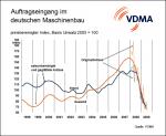 Auftragseingang im Maschinen- und Anlagenbau