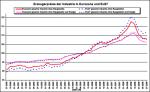 Industrielle Erzeugerpreise in der EU