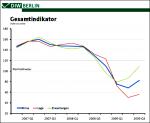 Gesamtindikator 4. Quartal 2006 bis 3. Quartal 2009