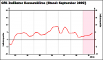 Entwicklung des GfK-Konsumklimaindex bis Oktober 2009