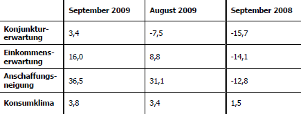 GfK-Konsumklima-Tabelle