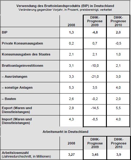 DIHK-Konjunkturprognose für 2009 und 2010