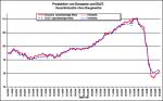 Entwicklung der europäischen Industrieproduktion