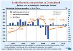 Entwicklung des realen Bruttoinlandsprodukts