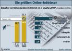 Ranking der Jobbörsen