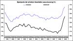 Sparquote privater Haushalte