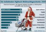 Weihnachtsgeschäft 2009