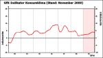Entwicklung des GfK-Konsumklimaindex bis Dezember 2009
