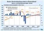 Prognose für das reale Bruttoinlandsprodukt