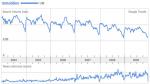 Google-Trends: Immobilien