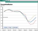 Gesamtindikator 1. Quartal 2007 bis 4. Quartal 2009