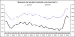 Sparquote der privaten Haushalte