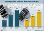 Umsatz- und Absatzentwicklung bei Smartphones