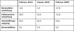 Vergleich der Indikatoren