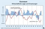 ifo-Wirtschaftsklima für den Euroraum (© ifo Institut)