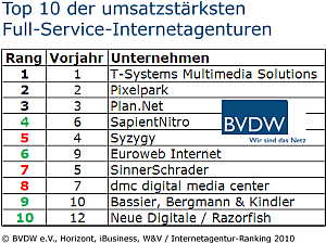Top 10 Internetagentur-Ranking