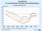 Kredithürde nach Unternehmensgröße