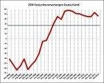 ZEW-Konjunkturerwartungen