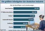 Zahl der Beschäftigten nach Branchen