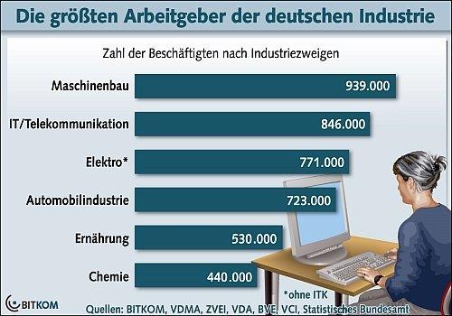 Ranking der Branchen