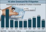 Greencard, eine Erfolgsstory
