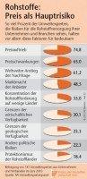 Rohstoffrisiken