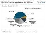 Markt für Consumer Electronics