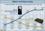 Anteil digitaler Geräte