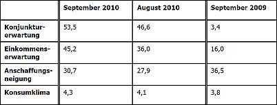 Die Tabelle zeigt die Entwicklung der einzelnen Indikatoren im September im Vergleich zum Vormonat und Vorjahr.