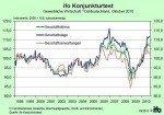 Geschäftsklima der gewerblichen Wirtschaft Ost