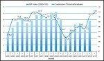 Creditreform Wirtschaftsindikator