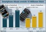 Smartphone-Prognose
