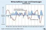 Wirtschaftliche Lage und Erwartungen
