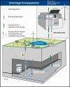 Prinzip eines Unterflur-Pumpspeicherwerks