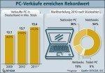 PC-Verkäufe 2010