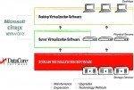 Datacore Sansymphony-V R8