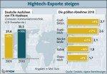 Hightech-Exporte